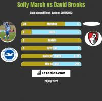 Solly March vs David Brooks h2h player stats