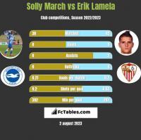 Solly March vs Erik Lamela h2h player stats