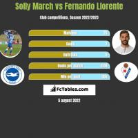 Solly March vs Fernando Llorente h2h player stats