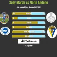 Solly March vs Florin Andone h2h player stats