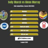 Solly March vs Glenn Murray h2h player stats