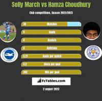 Solly March vs Hamza Choudhury h2h player stats