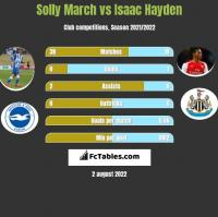 Solly March vs Isaac Hayden h2h player stats