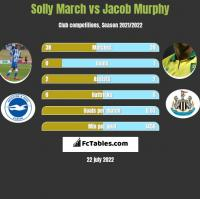 Solly March vs Jacob Murphy h2h player stats