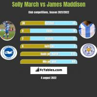 Solly March vs James Maddison h2h player stats