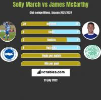 Solly March vs James McCarthy h2h player stats