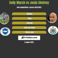 Solly March vs Jonjo Shelvey h2h player stats