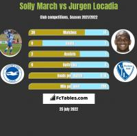 Solly March vs Jurgen Locadia h2h player stats