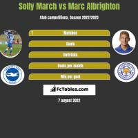 Solly March vs Marc Albrighton h2h player stats