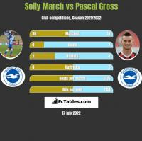 Solly March vs Pascal Gross h2h player stats