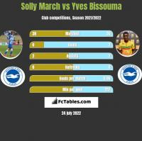 Solly March vs Yves Bissouma h2h player stats