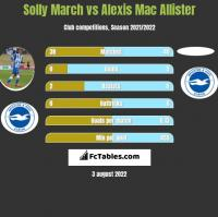 Solly March vs Alexis Mac Allister h2h player stats