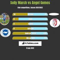 Solly March vs Angel Gomes h2h player stats