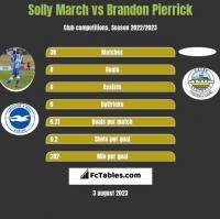 Solly March vs Brandon Pierrick h2h player stats