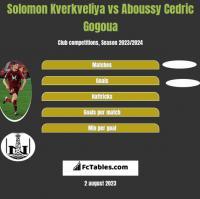 Solomon Kverkveliya vs Aboussy Cedric Gogoua h2h player stats