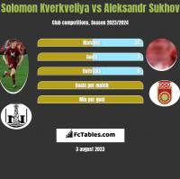 Solomon Kverkveliya vs Aleksandr Sukhov h2h player stats