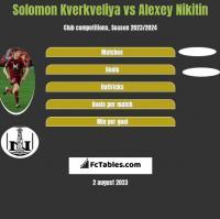 Solomon Kverkveliya vs Alexey Nikitin h2h player stats