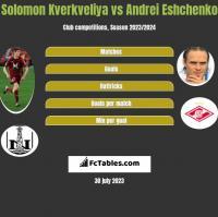 Solomon Kverkveliya vs Andrei Eshchenko h2h player stats