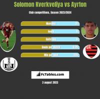 Solomon Kverkveliya vs Ayrton h2h player stats