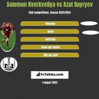 Solomon Kverkveliya vs Azat Bayryev h2h player stats