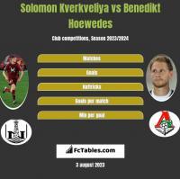 Solomon Kverkveliya vs Benedikt Hoewedes h2h player stats