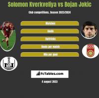 Solomon Kverkveliya vs Bojan Jokic h2h player stats