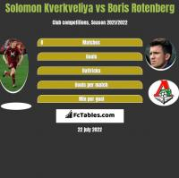 Solomon Kverkveliya vs Boris Rotenberg h2h player stats