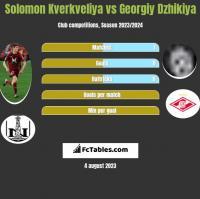 Solomon Kverkveliya vs Georgiy Dzhikiya h2h player stats