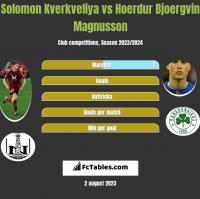 Solomon Kverkveliya vs Hoerdur Bjoergvin Magnusson h2h player stats