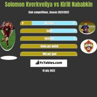 Solomon Kverkveliya vs Kirill Nababkin h2h player stats
