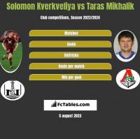 Solomon Kverkveliya vs Taras Mikhalik h2h player stats