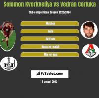 Solomon Kverkveliya vs Vedran Corluka h2h player stats
