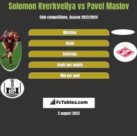 Solomon Kverkveliya vs Pavel Maslov h2h player stats