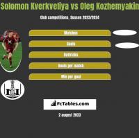 Solomon Kverkveliya vs Oleg Kozhemyakin h2h player stats