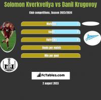 Solomon Kverkveliya vs Danil Krugovoy h2h player stats