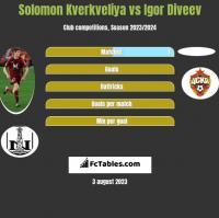 Solomon Kverkveliya vs Igor Diveev h2h player stats