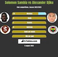 Solomon Sambia vs Alexander Djiku h2h player stats