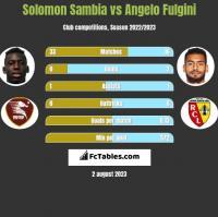 Solomon Sambia vs Angelo Fulgini h2h player stats