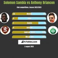 Solomon Sambia vs Anthony Briancon h2h player stats
