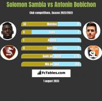 Solomon Sambia vs Antonin Bobichon h2h player stats