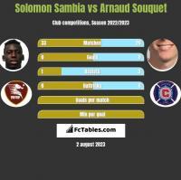 Solomon Sambia vs Arnaud Souquet h2h player stats