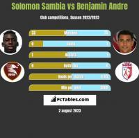 Solomon Sambia vs Benjamin Andre h2h player stats