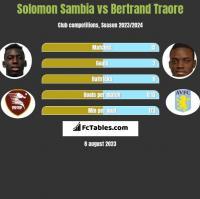Solomon Sambia vs Bertrand Traore h2h player stats