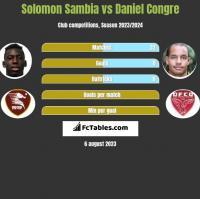 Solomon Sambia vs Daniel Congre h2h player stats