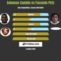 Solomon Sambia vs Facundo Piriz h2h player stats