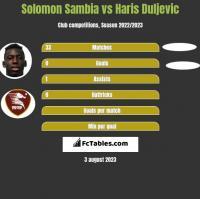 Solomon Sambia vs Haris Duljevic h2h player stats