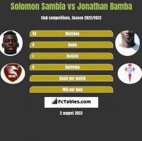 Solomon Sambia vs Jonathan Bamba h2h player stats