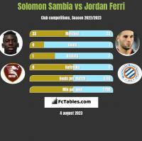 Solomon Sambia vs Jordan Ferri h2h player stats