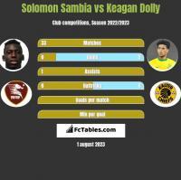 Solomon Sambia vs Keagan Dolly h2h player stats