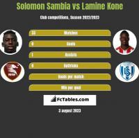 Solomon Sambia vs Lamine Kone h2h player stats